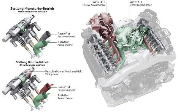 autozine technical school rh autozine org Porsche Turbo Wallpaper 5.4L Ford V8 Supercharged Twin Turbo
