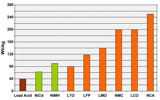 Autozine technical school energy density of different batteries nicd nickel cadium nimh nickel metal hydride sciox Images