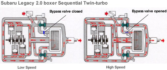 AutoZine Technical School | Twin Turbo V8 Engine Diagram |  | AutoZine Technical School