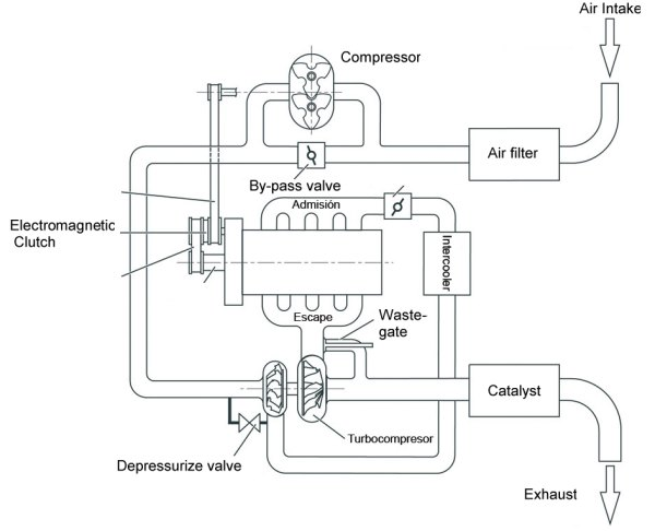 engine supercharger diagram wiring diagram blog  supercharged engine diagram #12