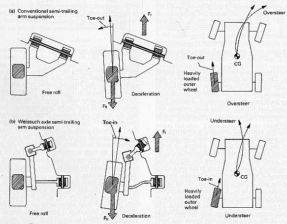 AutoZine Technical School - Suspension