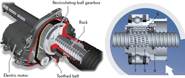 The Gearbox Transfers Rotational Motion To Axial Through Many Ball Bearings Which Run Around Grooves On Steering Rack